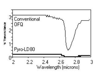 UV Transmission Curve